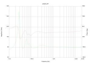 phase3 chart